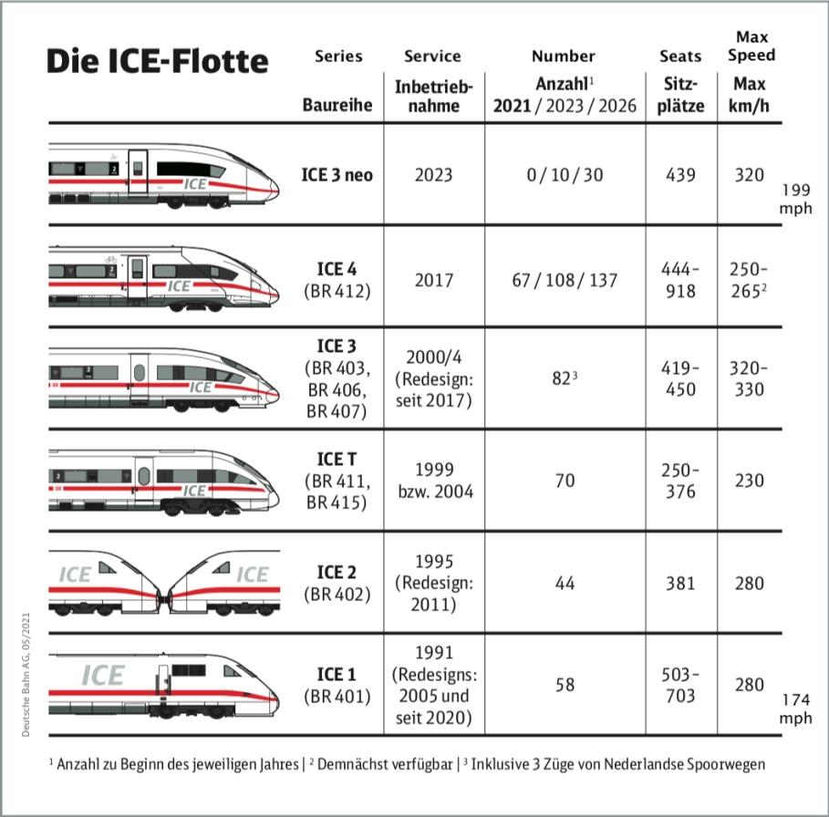 Intercity Express, train fleet, Deutsche Bahn, German Rail, Germany, Deutschland